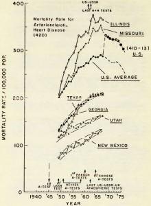 動脈硬化性心疾患死亡率
