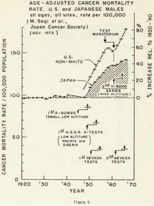 図5 年齢調節がん死亡率—米国と日本の男性(全年齢、全部位、人口10万人対)