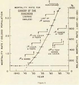 図6 膵臓がん死亡率(日本男性)