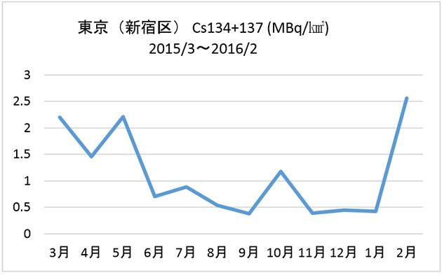 東京(新宿区) Cs134+137 (MBq/㎢)2015/3〜2016/2