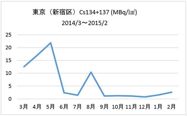 東京(新宿区)Cs134+137 (MBq/㎢) 2014/3〜2015/2