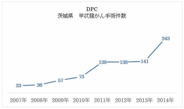 DPC 茨城県 甲状腺がん手術件数