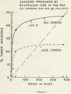 図4 ネズミに与えたプルトニウム238で発症したがん